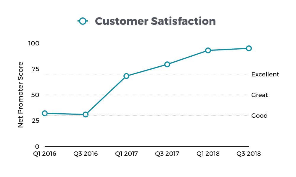 Customer Satisfaction in Marina del Rey has gone up 297%